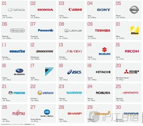 日本品牌|外来语