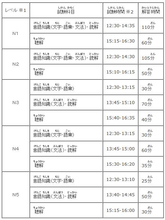 2017年日语能力考考试时间