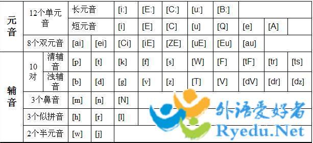 英语音标发音表读法图片