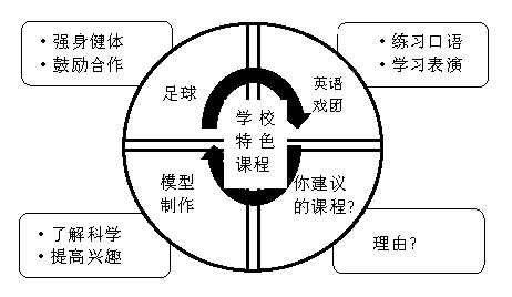 中考英语作文:校本课程